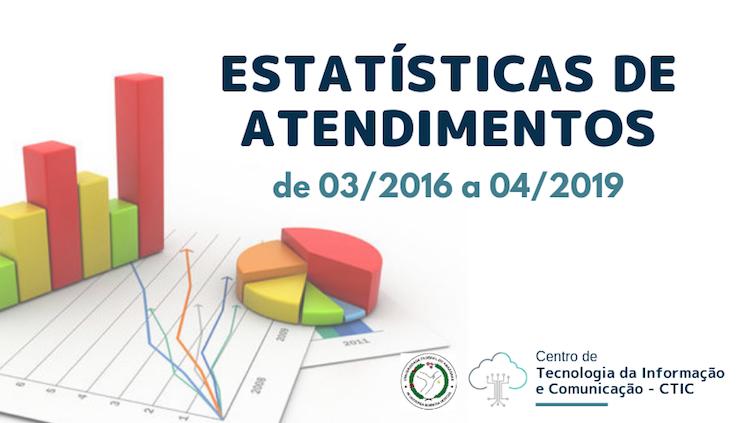 Estatísticas de Atendimento de Serviços de TIC